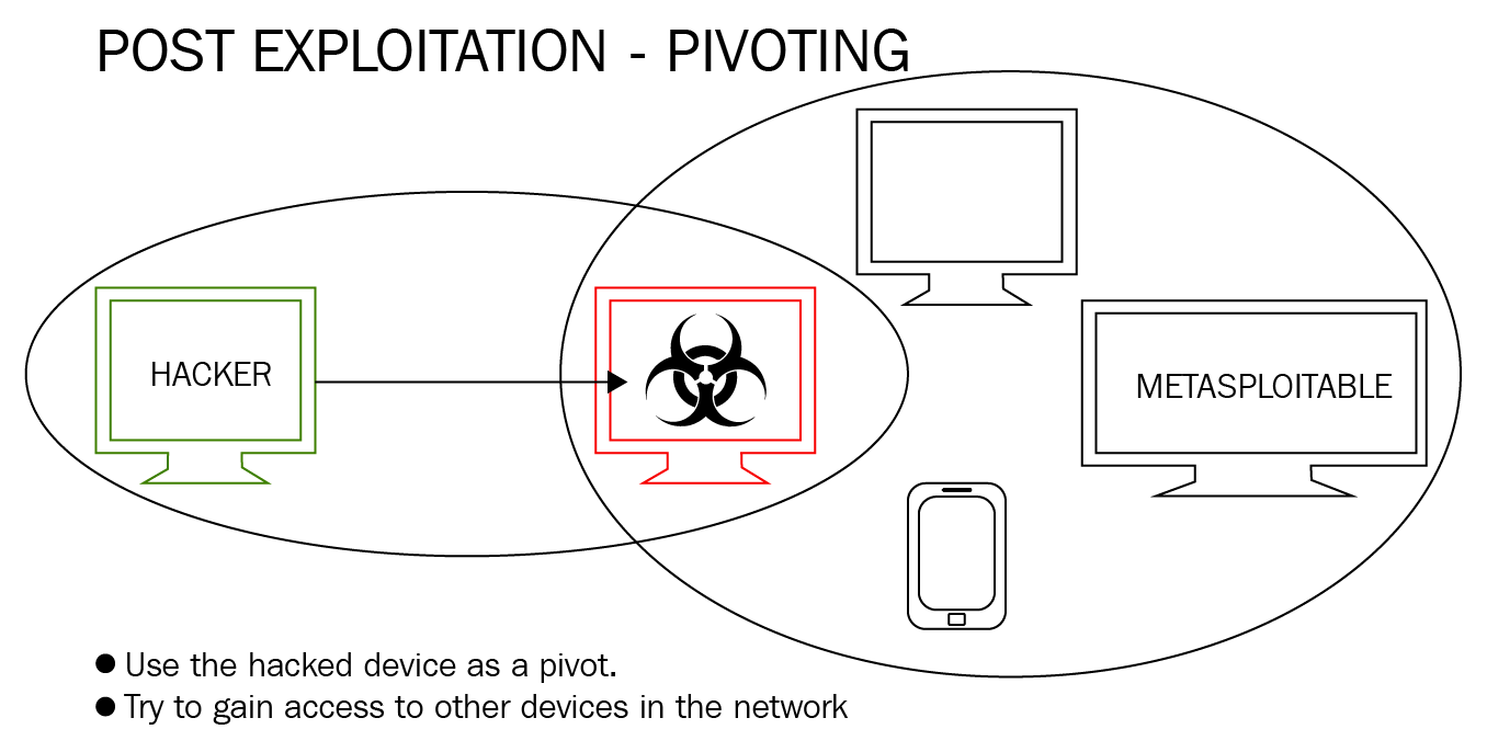 An introduction to pivoting - Learn Ethical Hacking from