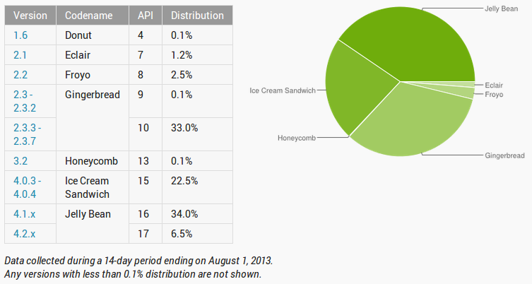 Historical Android version distribution through August 2013