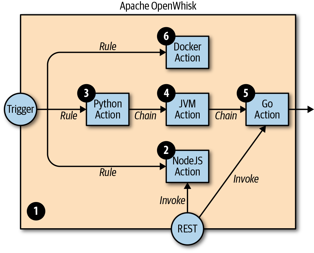 1  Serverless and OpenWhisk Architecture - Learning Apache OpenWhisk