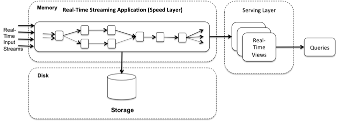 Understanding Kappa architecture - Learning AWS - Second