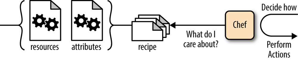 Recipes specify desired configuration
