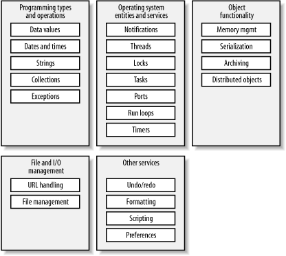 Features of the Foundation framework