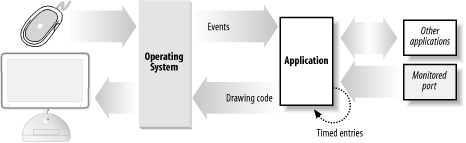 A Cocoa application receiving events