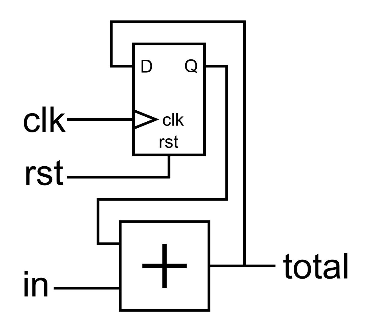 4 Sequential Logic Learning Fpgas Book T Flip Flop Circuit Diagram Running Total With Dff