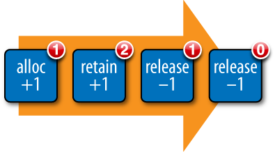 The alloc-retain-release cycle; an object is allocated, retained, and then released twice, bringing the reference count back to zero and freeing the memory
