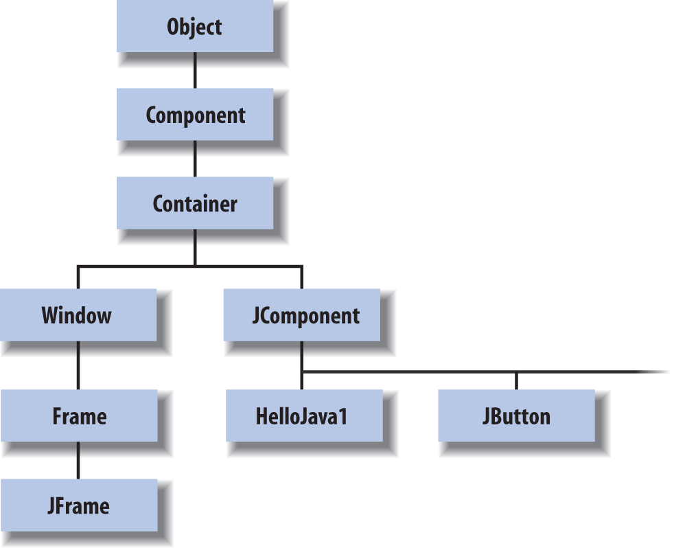 Part of the Java class hierarchy