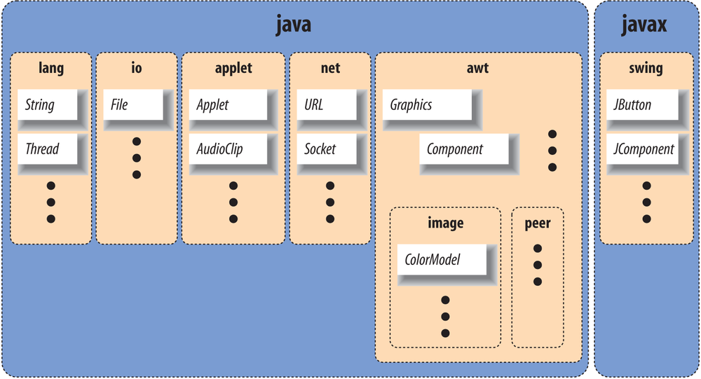 Some core Java packages