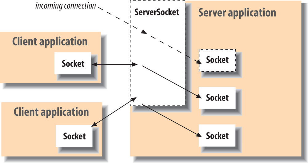 Clients and servers, Sockets and ServerSockets