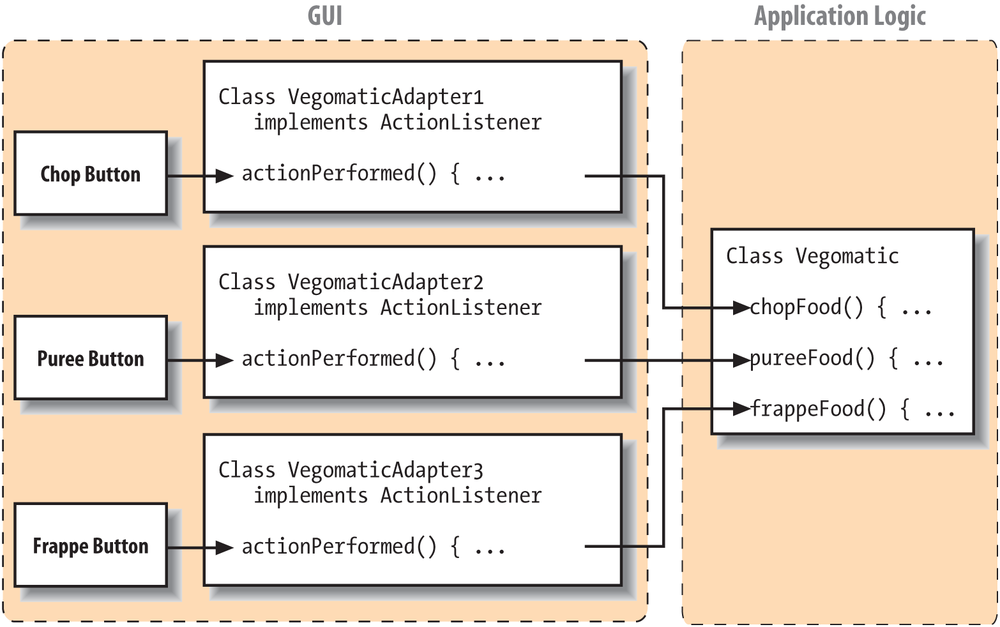 Implementing the ActionListener interface using adapter classes