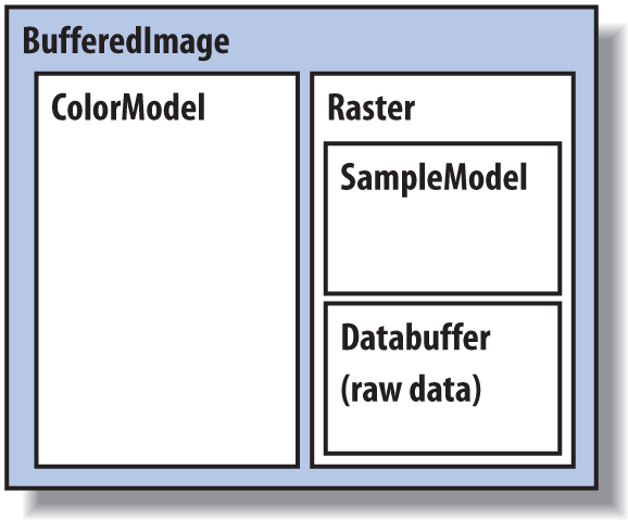Producing Image Data - Learning Java, 4th Edition [Book]