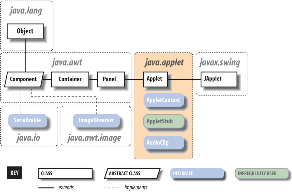 The Japplet Class Learning Java 4th Edition Book