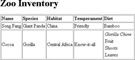 Image of the zoo inventory table