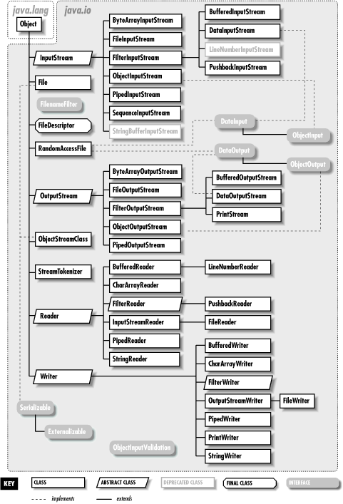 10. Input/Output Facilities - Learning Java Book
