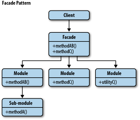 The Facade Pattern Learning Javascript Design Patterns Book