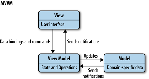 With data mvvm applications driven