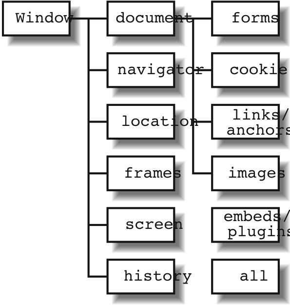 Hierarchy of the Browser Object Model