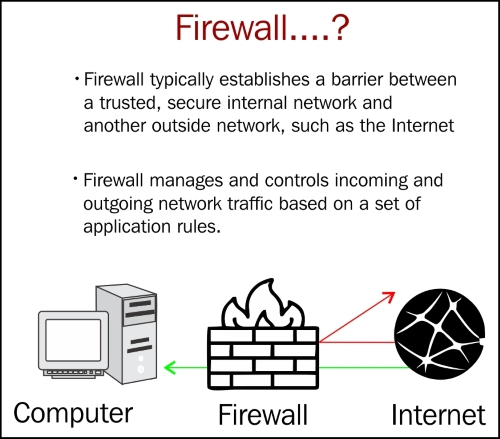 Making firewalls talk