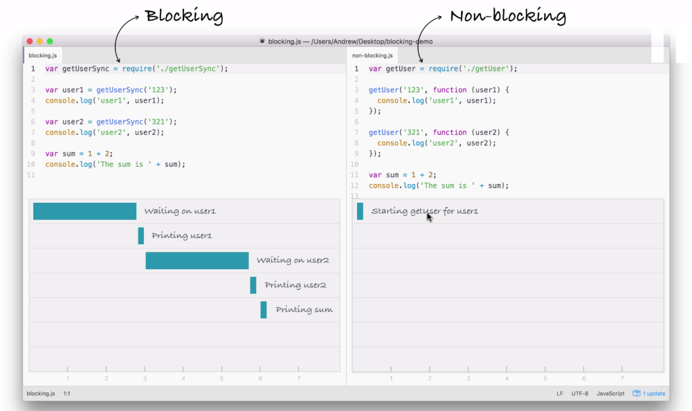 The working of blocking I/O - Learning Node js Development