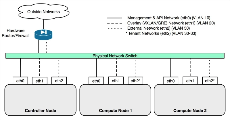 Initial network configuration - Learning OpenStack
