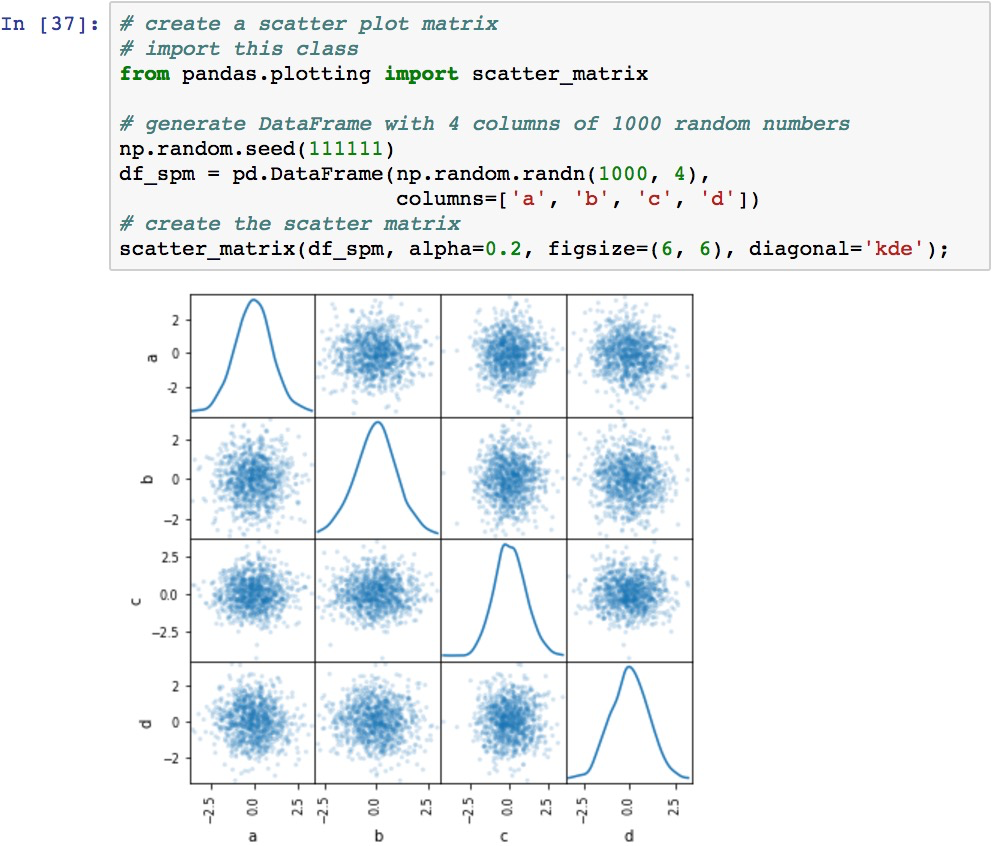 Correlations between multiple variables with the scatter