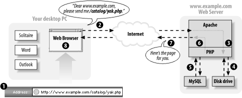 Client and server communication with PHP