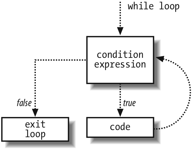 How a while loop executes