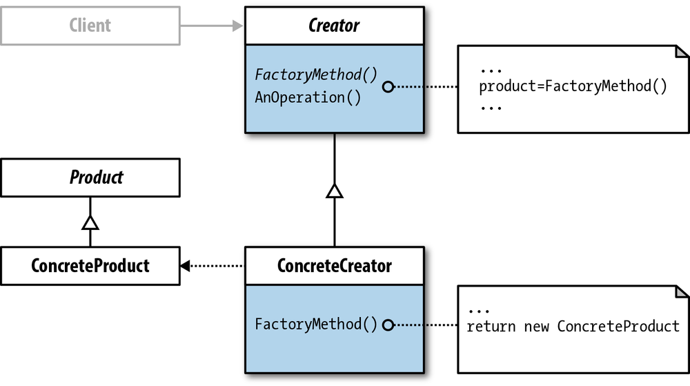 Class diagram (Factory Method)