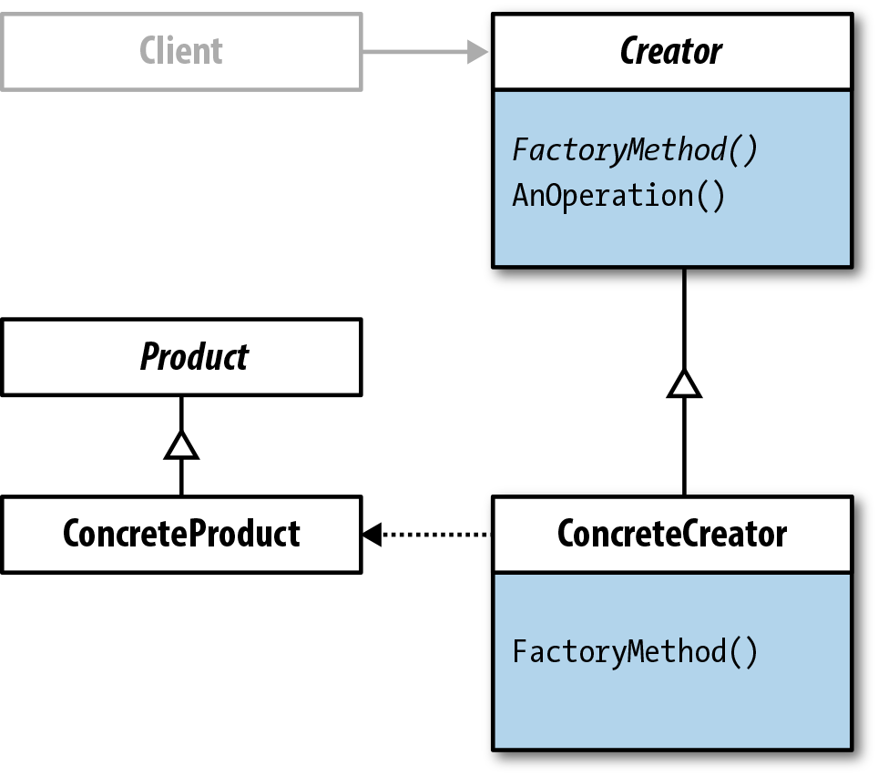 Class diagram (Factory Method without annotations)
