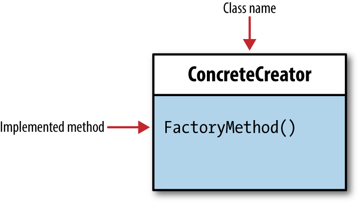 Concrete class and method from abstract class or interface