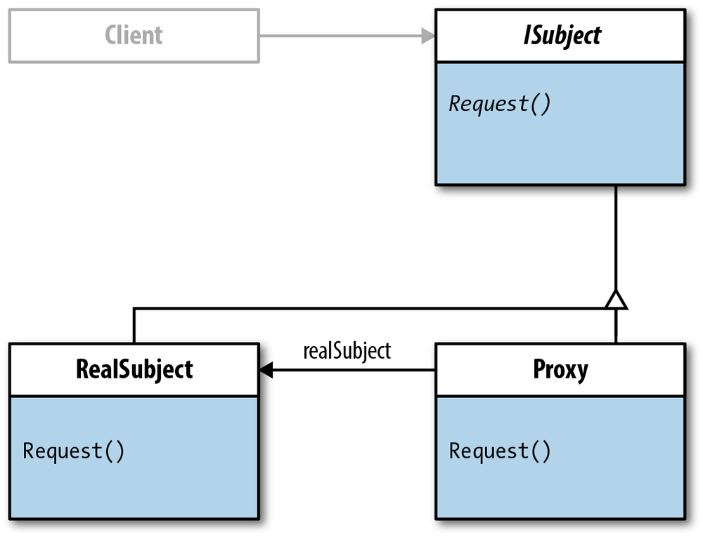 Association relations between Client and ISubject and between Proxy and RealSubject