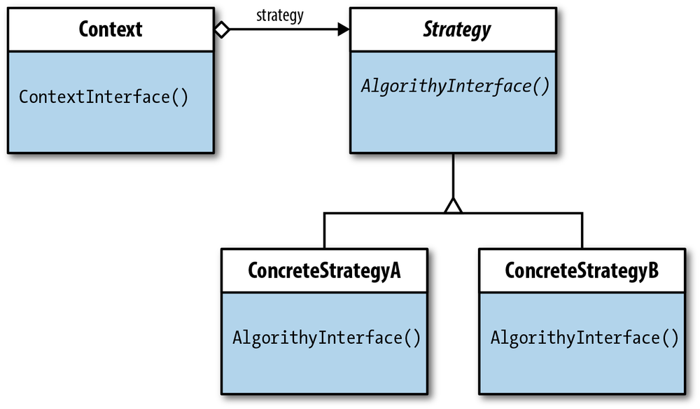 Strategy class diagram with aggregate relationship between Context class and Strategy interface