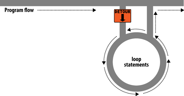 Imagining a loop as part of a program highway layout
