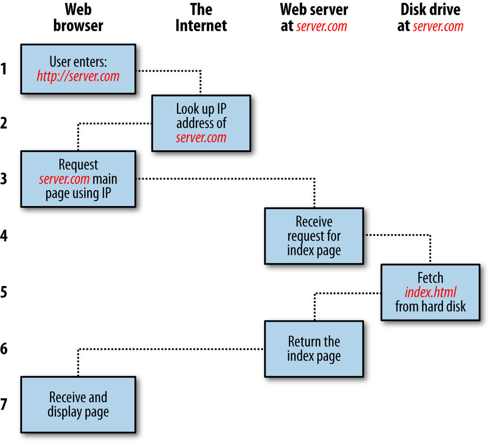1 Introduction To Dynamic Web Content Learning Php Mysql Process Flow Diagram Using Javascript The Basic Client Server Request Response Sequence