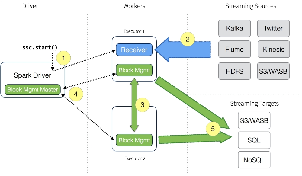 What Is The Spark Streaming Application Data Flow Learning