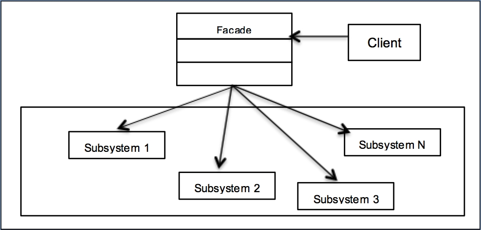 A Uml Class Diagram Learning Python Design Patterns Second