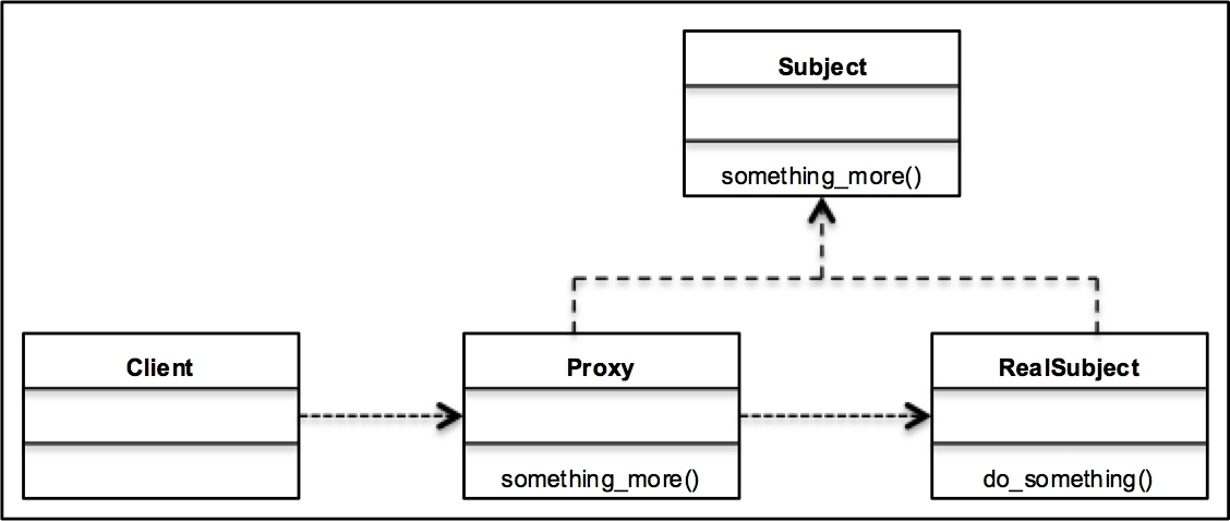 A Uml Class Diagram For The Proxy Pattern Learning Python Design