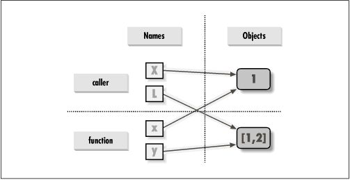 References: arguments share objects with the caller