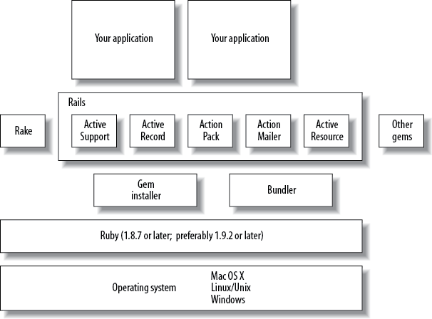 The many components of a Rails installation