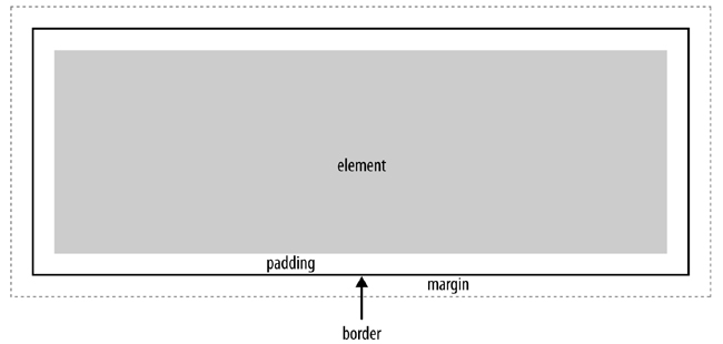 This element is surrounded by padding, a border, and margins