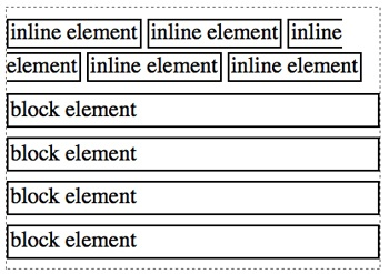 Inline elements are rendered in the flow of text, while block elements are stacked blocks.