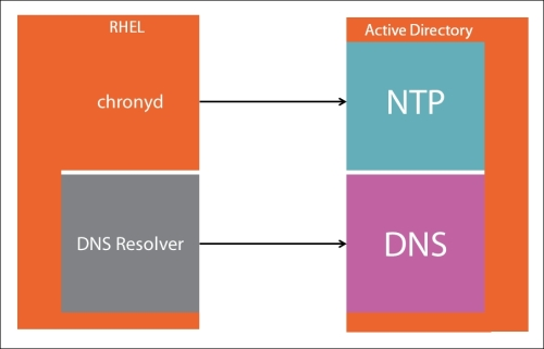 Understanding Active Directory as an identity provider for sssd