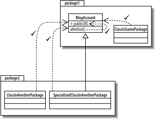 4. Modeling a System's Logical Structure: Introducing ...