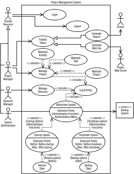 Exercises learning uml book use case diagram for the project management system ccuart Gallery