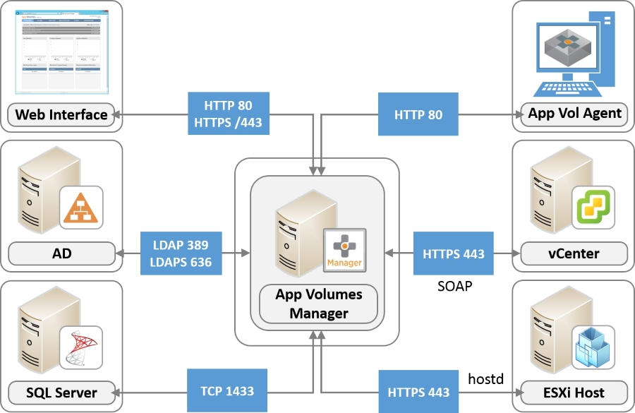 Network ports learning vmware app volumes book network ports ccuart Image collections