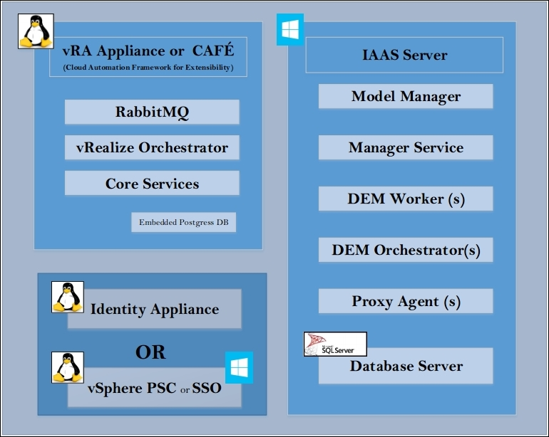 vRealize Automation – a conceptual diagram - Learning VMware