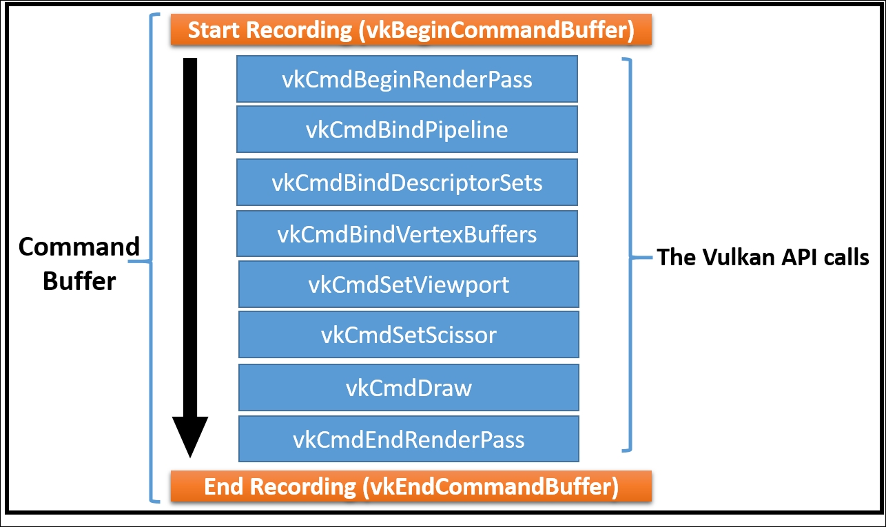 Recording command buffers