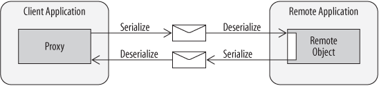 RPC serialization and deserialization