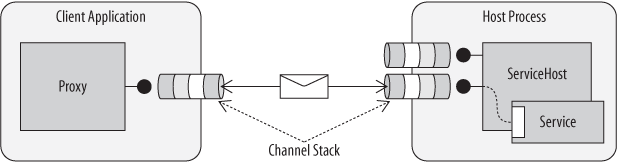 Messages are processed by equivalent channels at the client and service