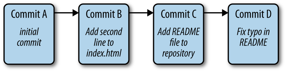 A git repository with 4 commits.