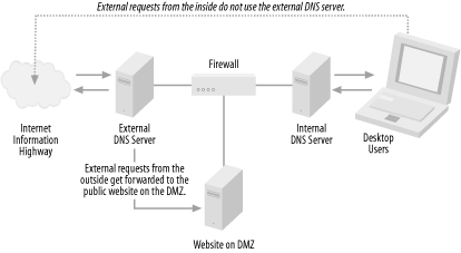 How split DNS architecture is laid out